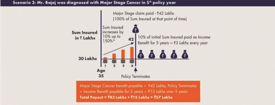Max-Life-Cancer-Insurance-Plan-Situation-2